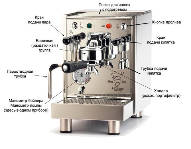 Будова кавомашини: Як вибрати кавоварку (кавоварку)